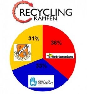 Recycling Kampen sponsort 2015